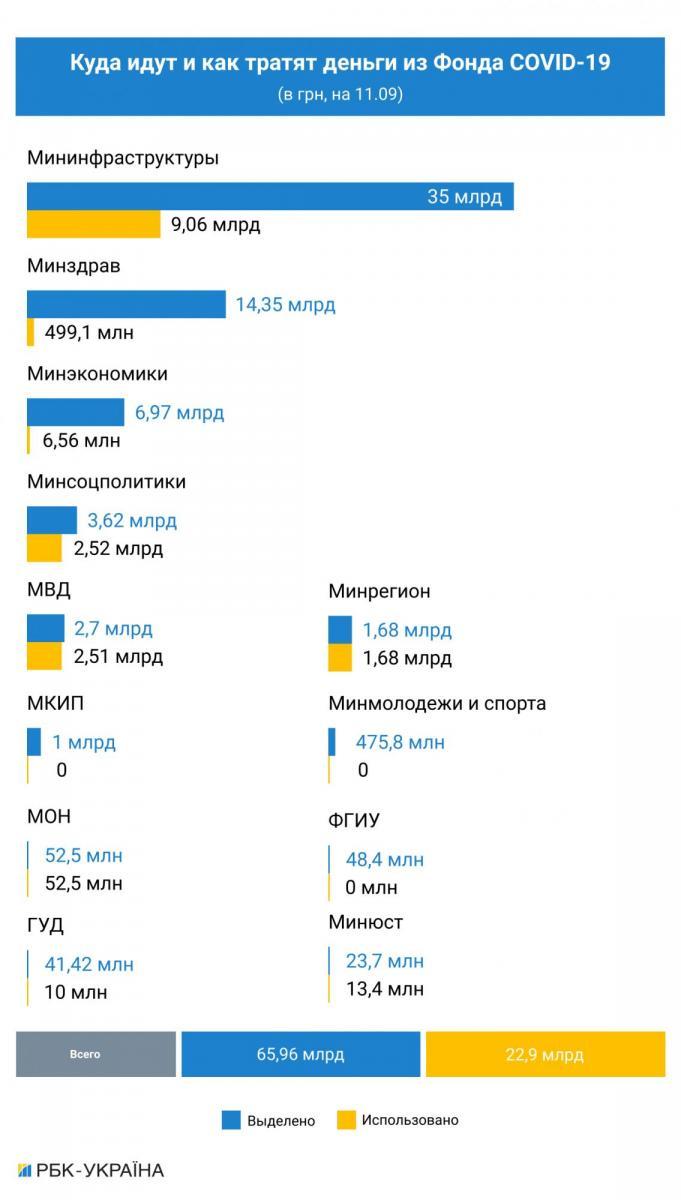 Інфографіка РБК-Україна